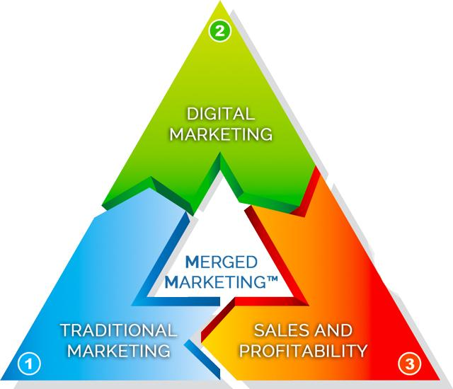 merged marketing triangle