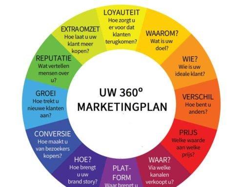 Marketingplan: alle stappen waar u aan moet denken in 1 duidelijk overzicht