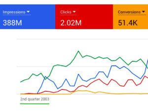 Google Ads ervaring